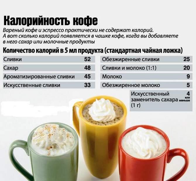 Сколько калорий в ложке растворимого кофе